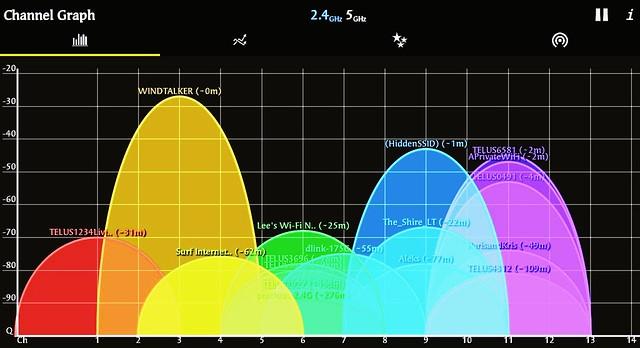 Crowded 2.4 GHz