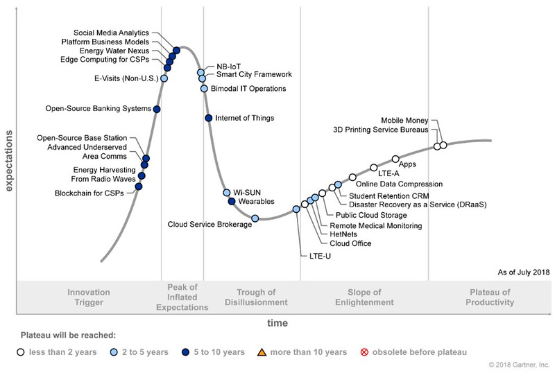 Hype Cycle for ICT in Africa 2018