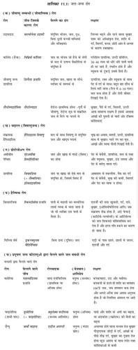 तालिका 11.1 जल जन्य रोग