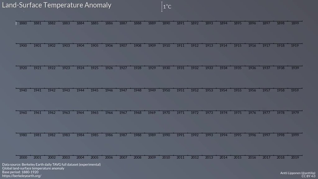 Land-surface temperature anomalies