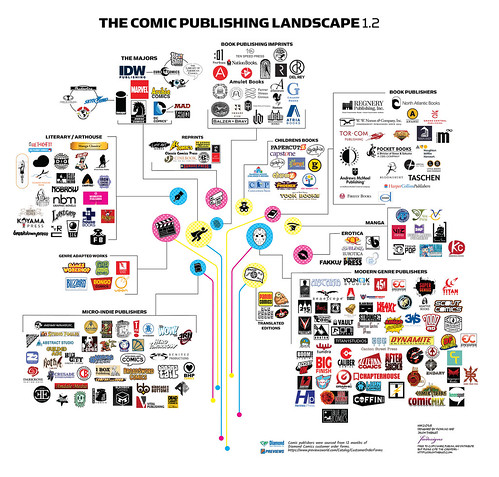 The Comic Publishing Landscape v1.2 | by MassiveKontent