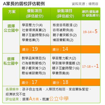 親子天下線上特刊選校範例(楊俐容老師製表)