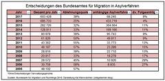 Entscheidungen Amt für Migration