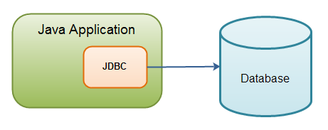Cách dùng Statement, PrepareStatement và CallableStatement trong Java