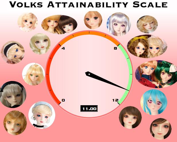 Volks Attainability Scale!