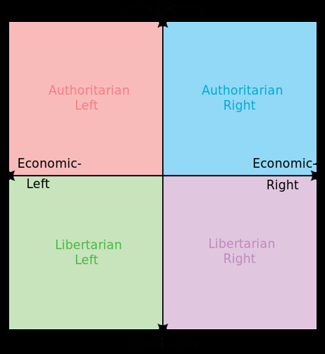 photo Political_chart.svg.png