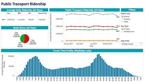 Singapore public transport ridership