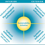 Integral Sustainability