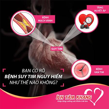 Suy tim là con đường chung của hầu hết các bệnh tim mạch