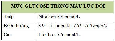 Hàm lượng glucose trong máu bao nhiêu là thấp, bình thường, cao?