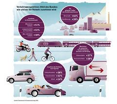 Infografiken des Jahresberichts 2016 © Erdöl-Vereinigung
