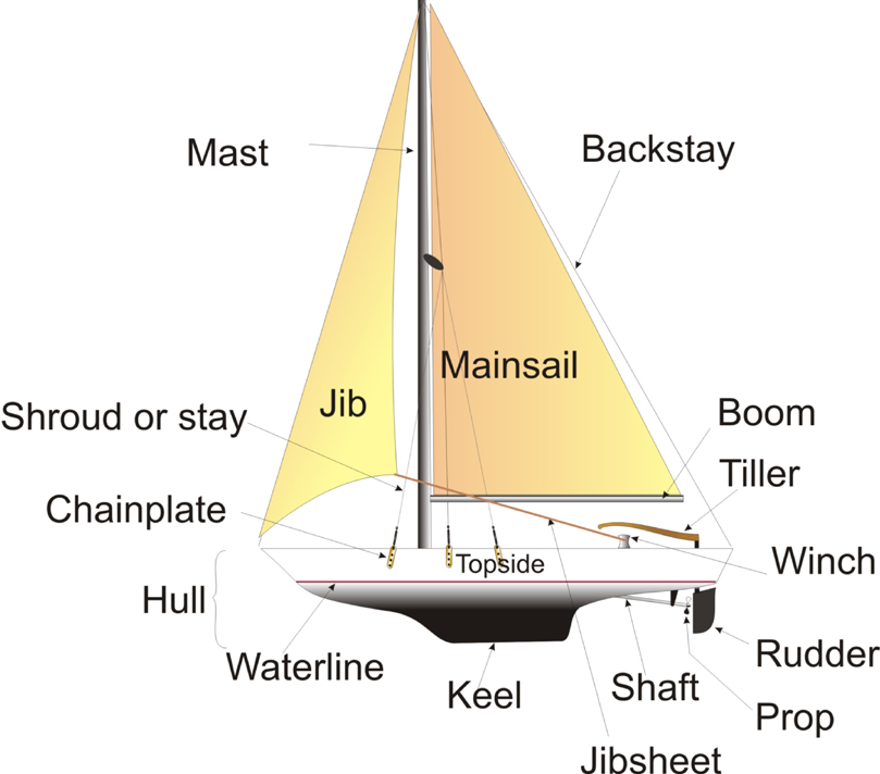 The parts of a sloop.