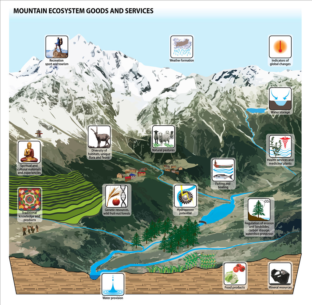 Mountain Ecosystem Goods And Services Grid Arendal