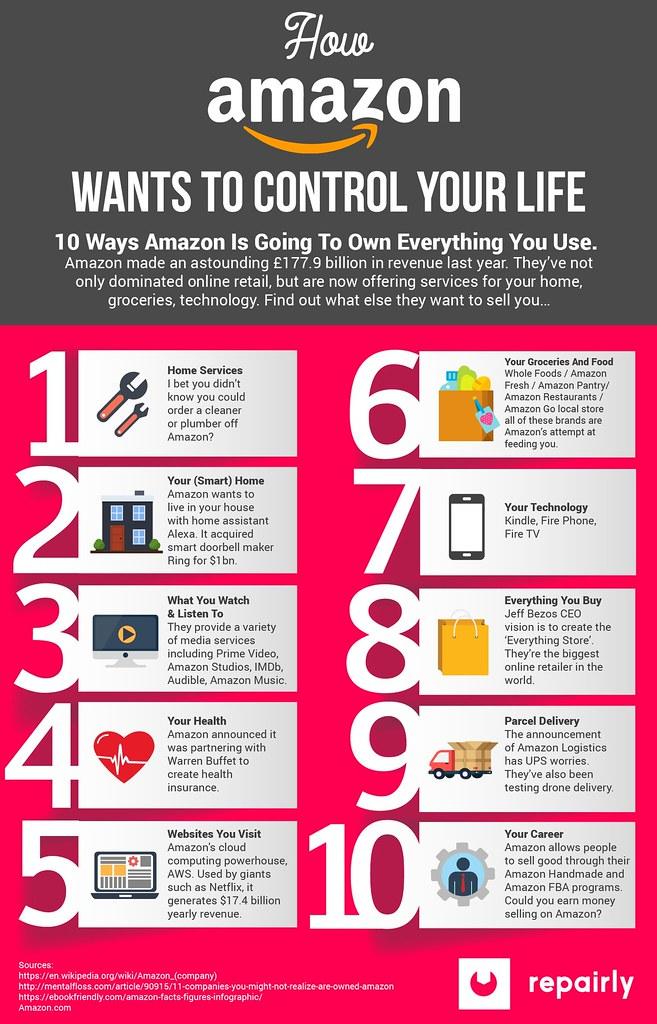 Amazon contrôle votre vie