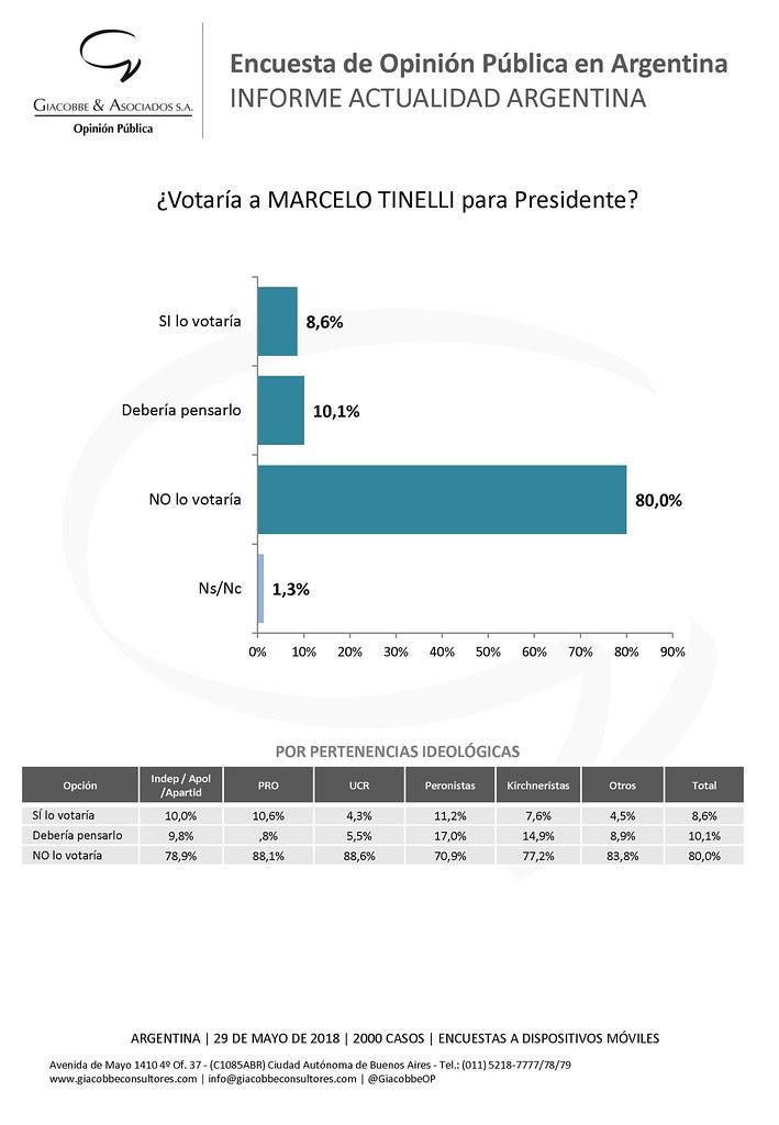 Intención de voto a Marcelo Tinelli