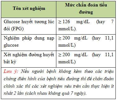 Glucose trong máu bao nhiêu là tiểu đường