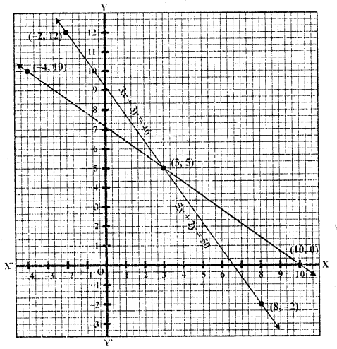 Class 10 RD Sharma Pdf Chapter 3 Pair Of Linear Equations In Two Variables