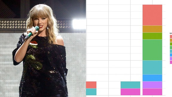 Every single alcohol reference in Taylor Swift's albums in 1 gorgeous graph