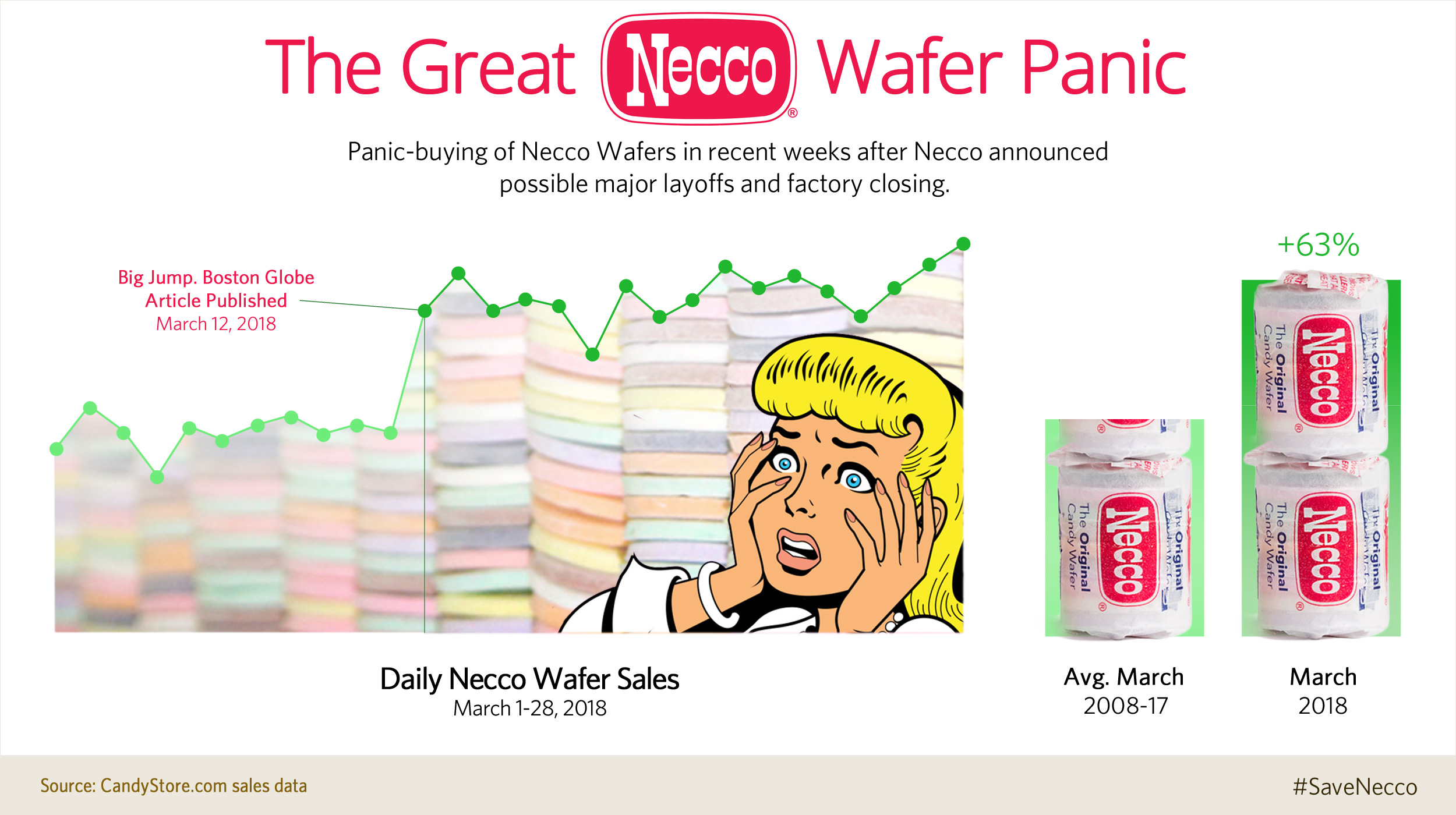 Florida woman offers to trade vehicle  for Necco Wafers