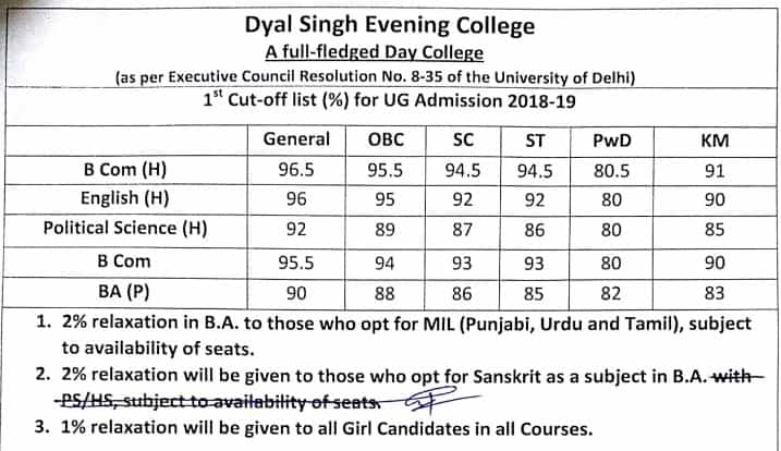 Dyal Singh College Evening first cut off