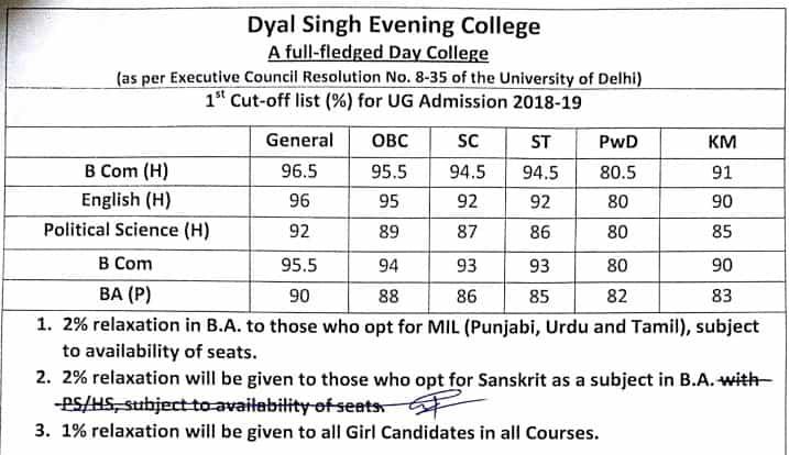Dyal Singh College Evening first cut off