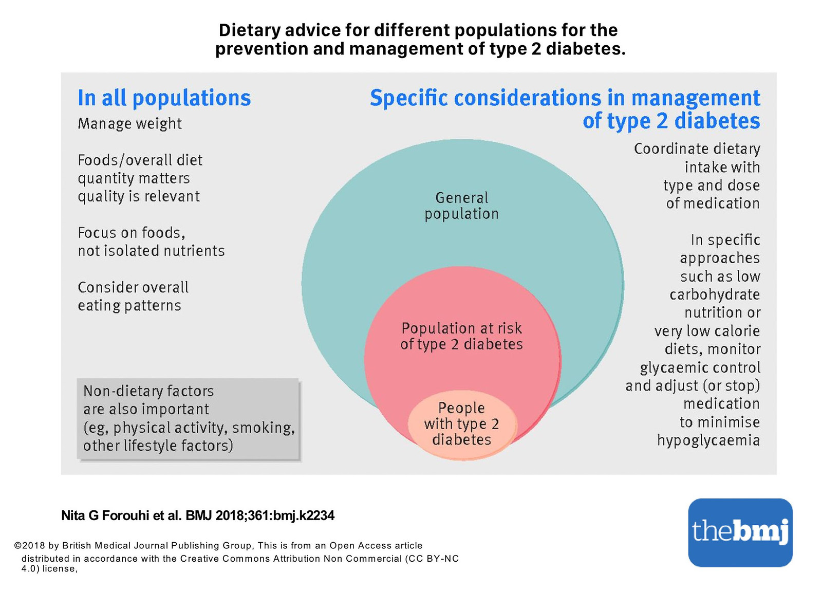 Dietary and nutritional approaches for prevention and management of type 2 diabetes-467