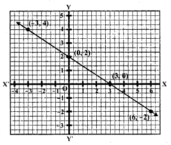 Answers Of RD Sharma Class 10 Chapter 3 Pair Of Linear Equations In Two Variables