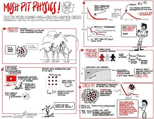 The Physics of Mosh Pits
