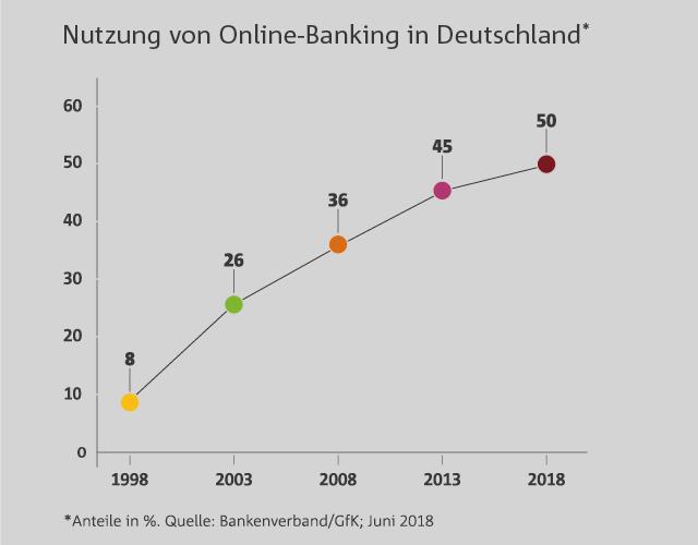 All sizes | Nutzung von Online-Banking in
