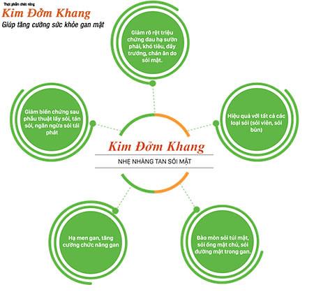 Giải đáp những câu hỏi thường gặp khi sử dụng Kim Đởm Khang