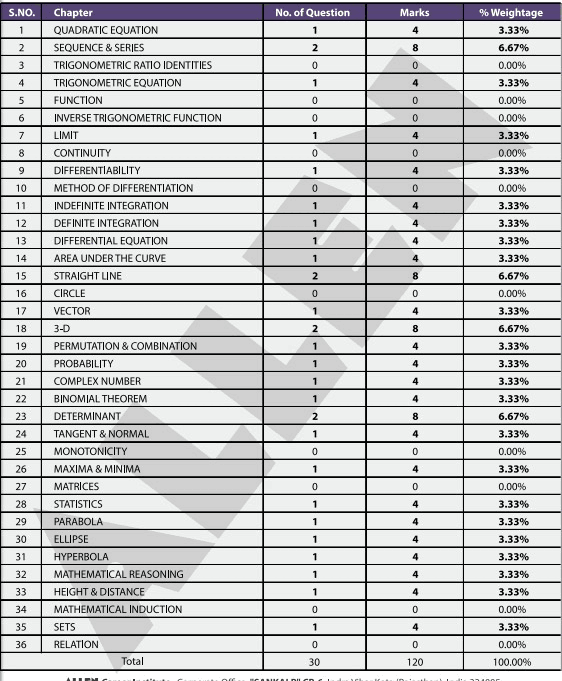 JEE Main Marks Distribution by Maths