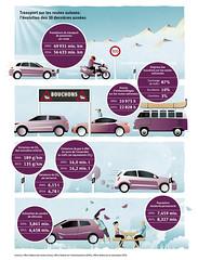 Infographies du rapport annuel 2016 © Union Pétrolière