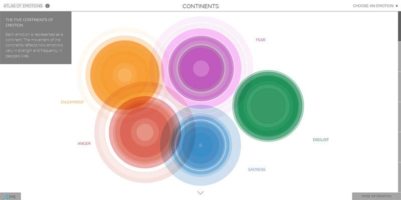 Peta Emosi atau Atlas Emosi. Ada 5 emosi utama dalam diri manusia, yaitu marah, takut, muak (jijik), sedih dan gembira.