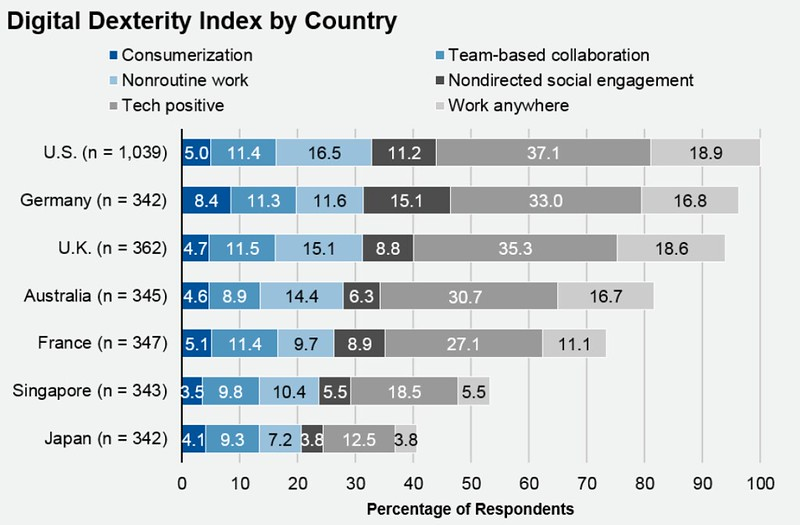 Gartner's Digital Dexterity Index - by Country