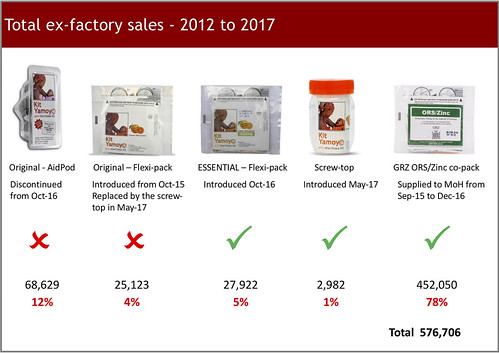 Kit Yamoyo sales 2012 to 2017