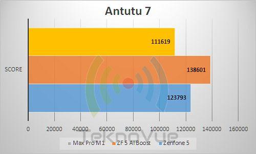 ASUS Zenfone 5 - Benchmark Antutu 7