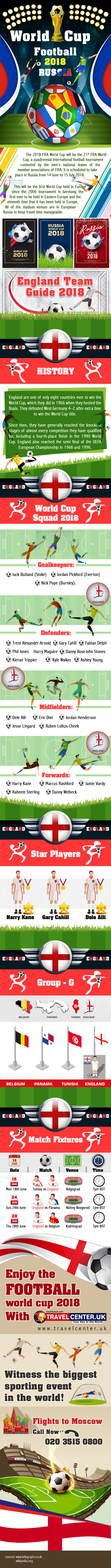 World Cup 2018 Russia - England Team Guide