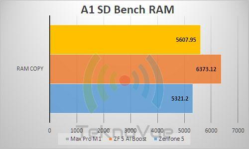 ASUS Zenfone 5 - Benchmark A1 RAM