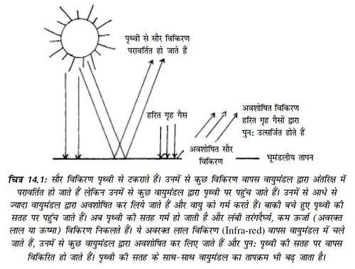 चित्र 14.1 सौर विकिरण पृथ्वी से टकराते हैं