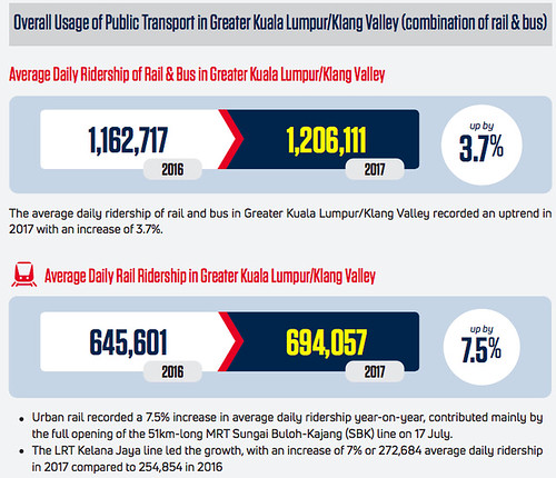 Public transport ridership of Klang Valley