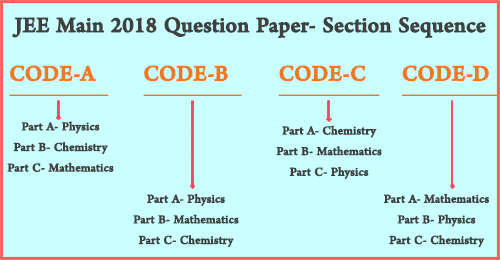 JEE Main Question  Paper Sequence