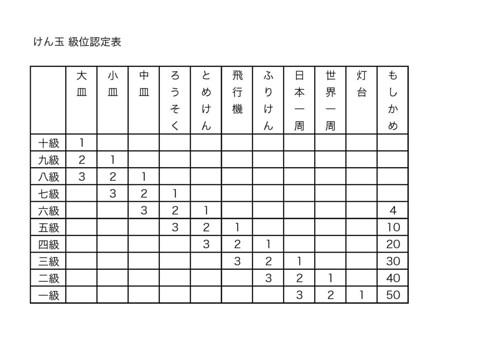 20160423_けん玉認定表1