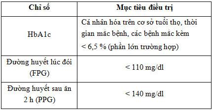 Mục tiêu đường huyết an toàn ở người trưởng thành (không mang thai)