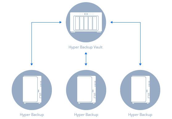 Hyper-Backup-synologyvietnam.vn
