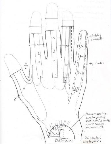 Arne's glove sketch
