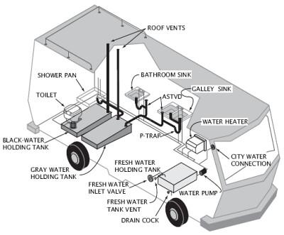 tanques de aguas negras y grises en una casa rodante