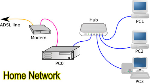 Building The Ideal Home Network Essentials For The Modern