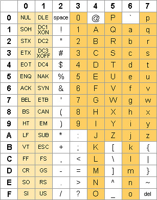 Ascii table flickr photo sharing for Table unicode