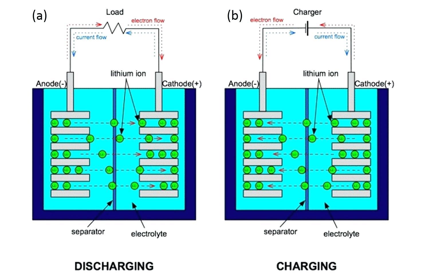 so sánh Pin Li ion và Pin Li Po