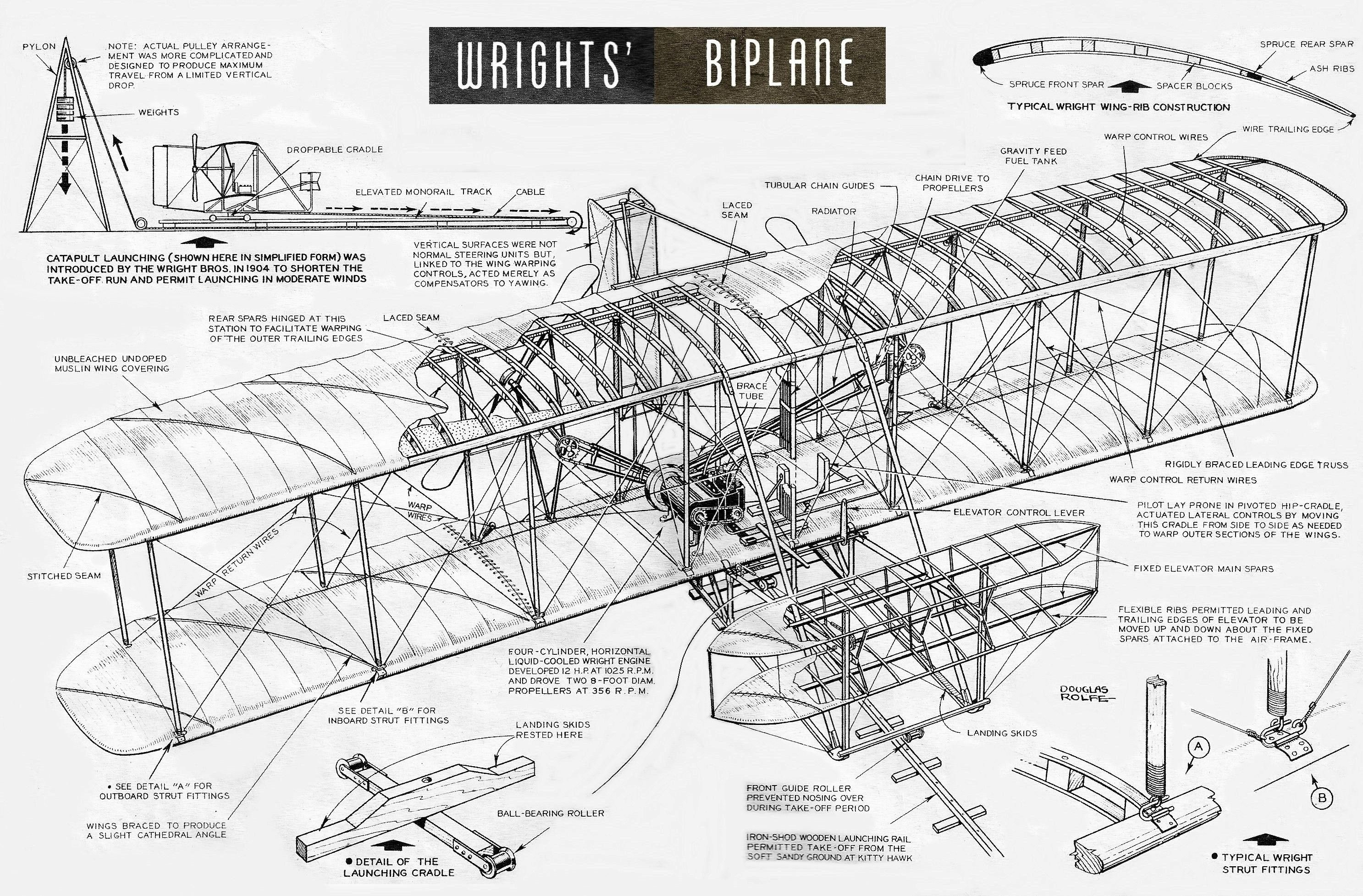 The Wright Brothers' biplane